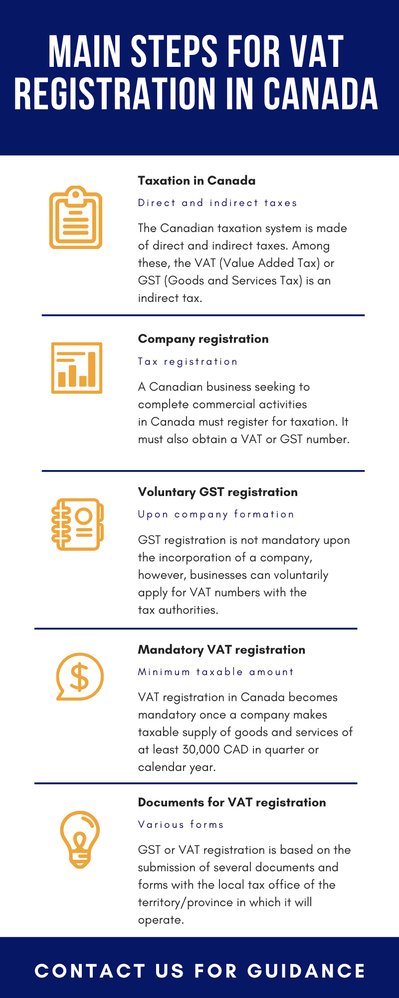 Main steps for VAT registration in Canada